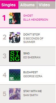 Британский хит парад синглов